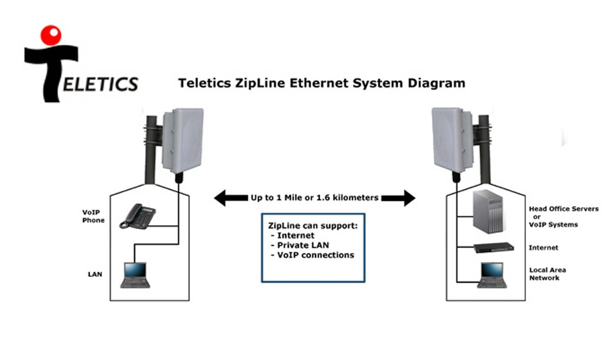 Teletics Wireless Prosense Ltd Voip Wiring Diagram There Are So Many Ethernet Radio Systems To Chose From Why Does The World Need Another One Extreme Speed Grade Installs In